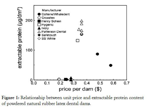 biology-medicine-protein-content