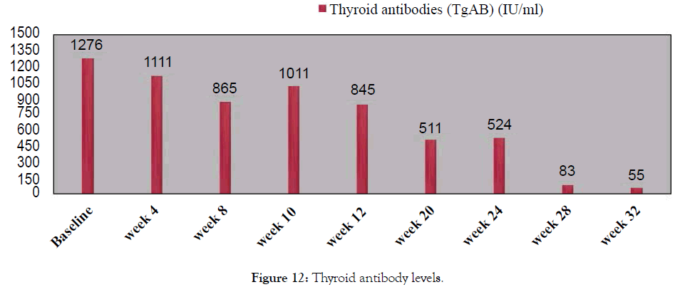 biology-medicine-thyroid-antibody-levels
