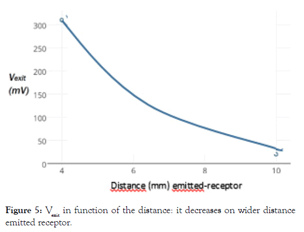 biomedical-engineering-medical-devices-emitted-receptor