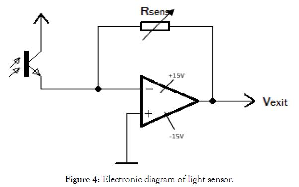 biomedical-engineering-medical-devices-light-sensor
