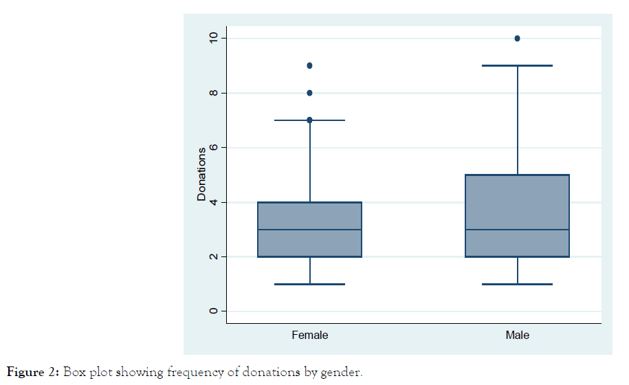 blood-disorders-transfusion-Box-plot