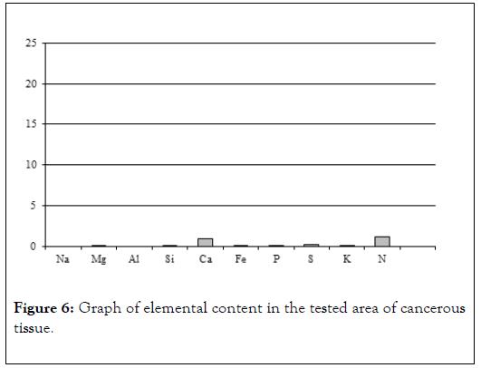 carcinogenesis-mutagenesis-content