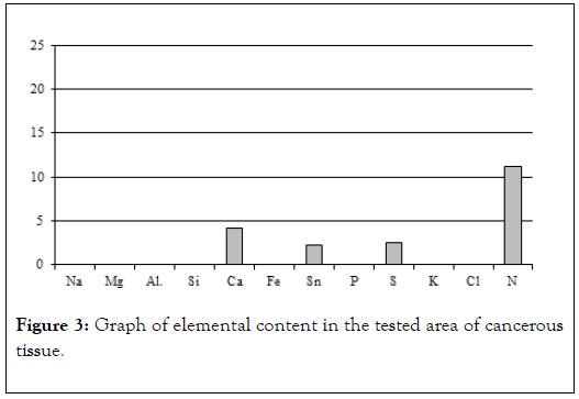 carcinogenesis-mutagenesis-elemental