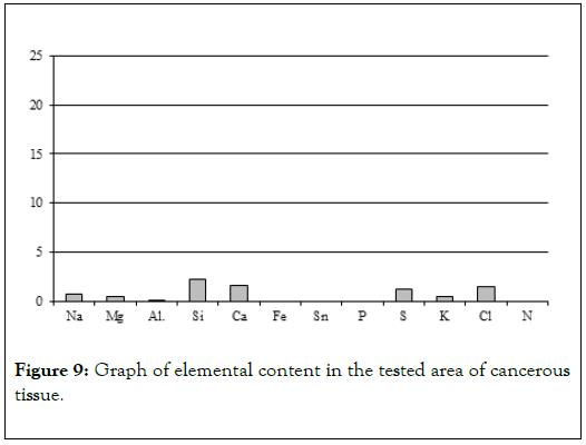 carcinogenesis-mutagenesis-tested-area