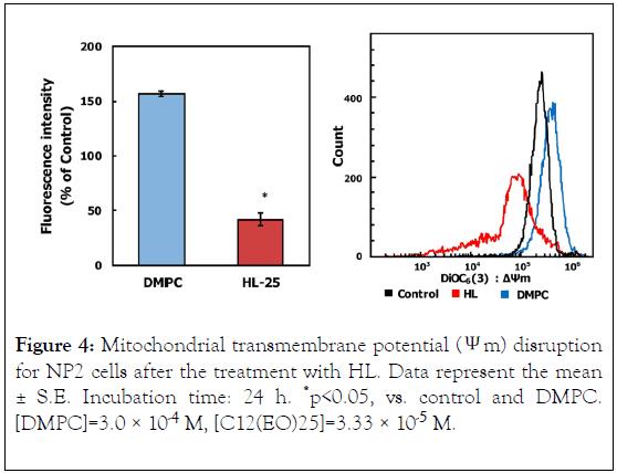 carcinogenesis-mutagenesis-transmembrane
