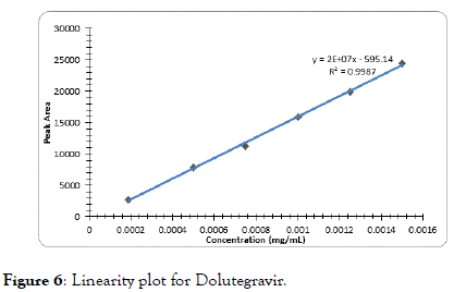 chromatography-separation-Dolutegravir