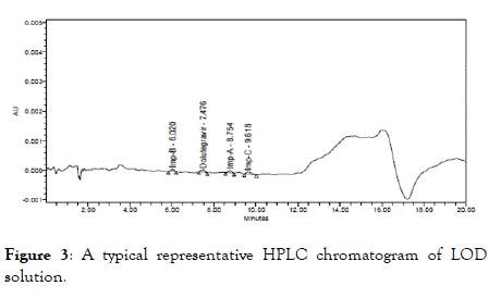chromatography-separation-HPLC
