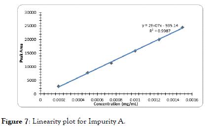 chromatography-separation-Impurity