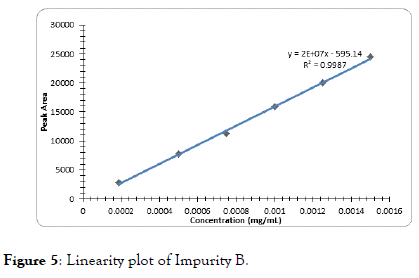 chromatography-separation-Linearity