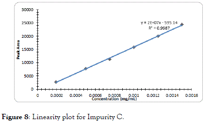 chromatography-separation-plot