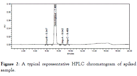 chromatography-separation-spiked