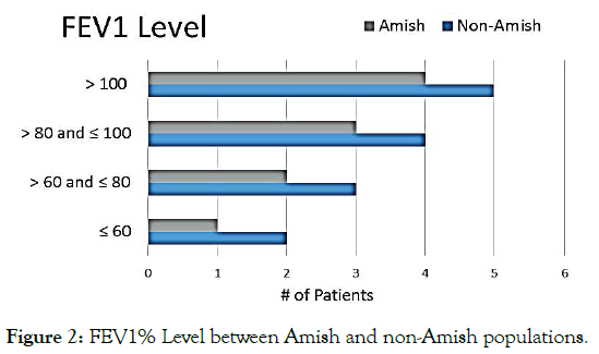 clinical-pediatrics-level-between