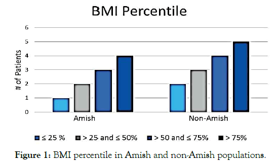 clinical-pediatrics-non-amish