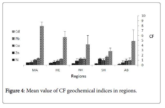 coastal-development-mean-value