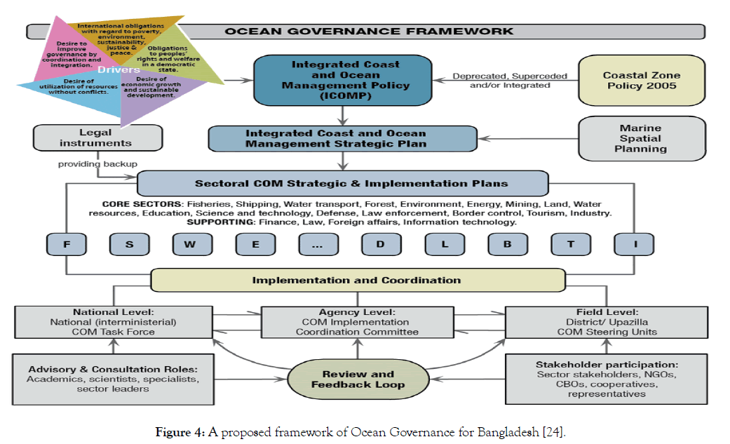 coastal-development-ocean-governance