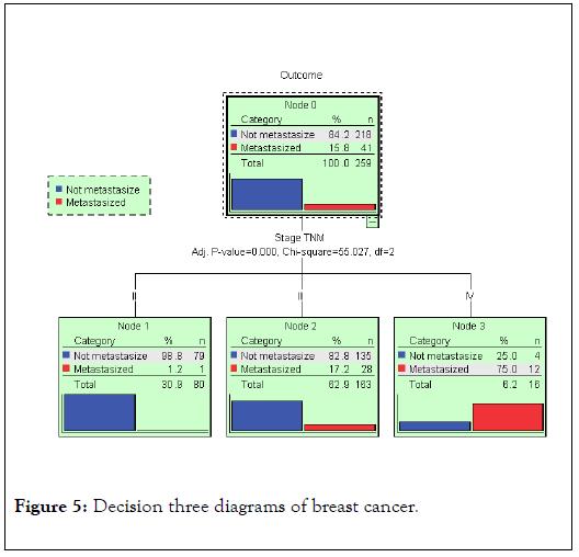 data-mining-genomics-diagrams
