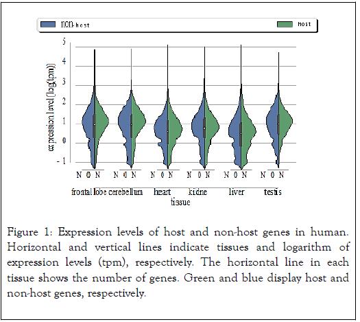 data-mining-genomics-host