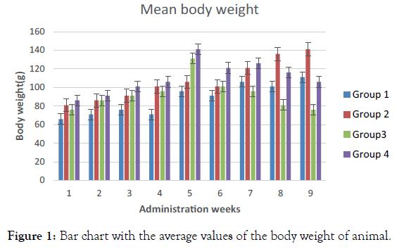 endocrinology-metabolic-syndrome-Bar-chart