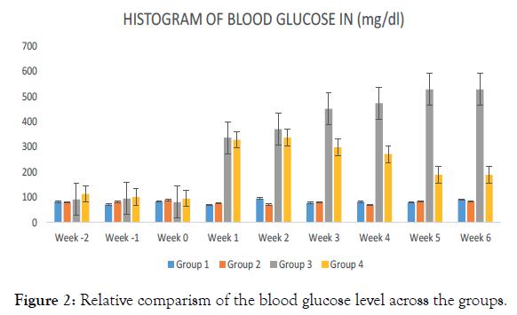 endocrinology-metabolic-syndrome-blood-glucose-level