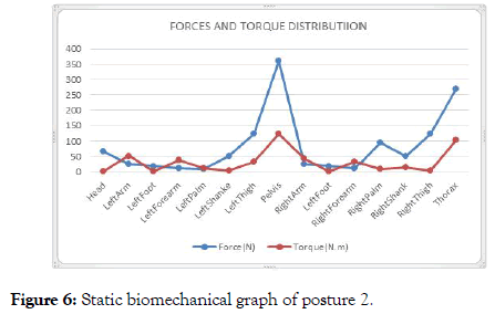 ergonomics-cluster-graph-posture