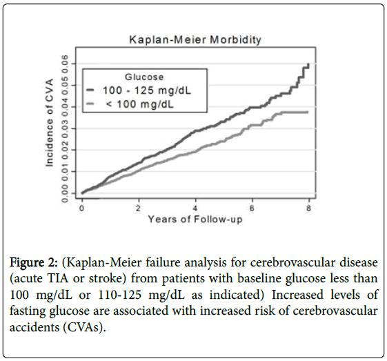 general-medicine-increased-risk-cerebrovascular