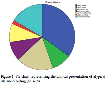 gynecology-obstetrics-Pie-chart