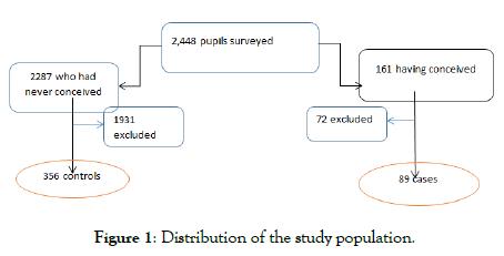 gynecology-obstetrics-study-population