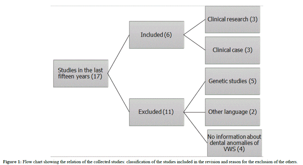 health-medical-research-cross-classification