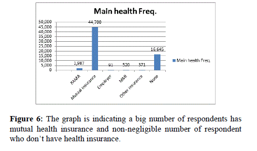 health-medical-research-graph