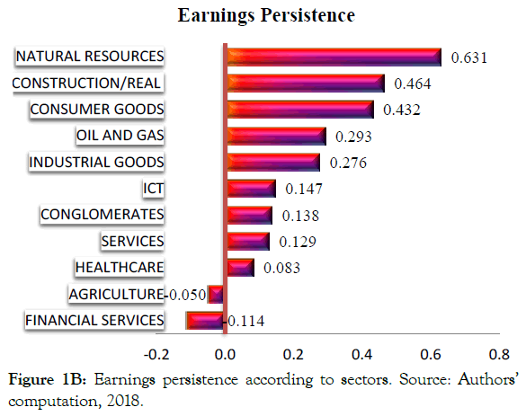 international-journal-accounting-research-earnings-persistence