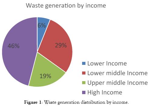 international-journal-waste-resources-distribution