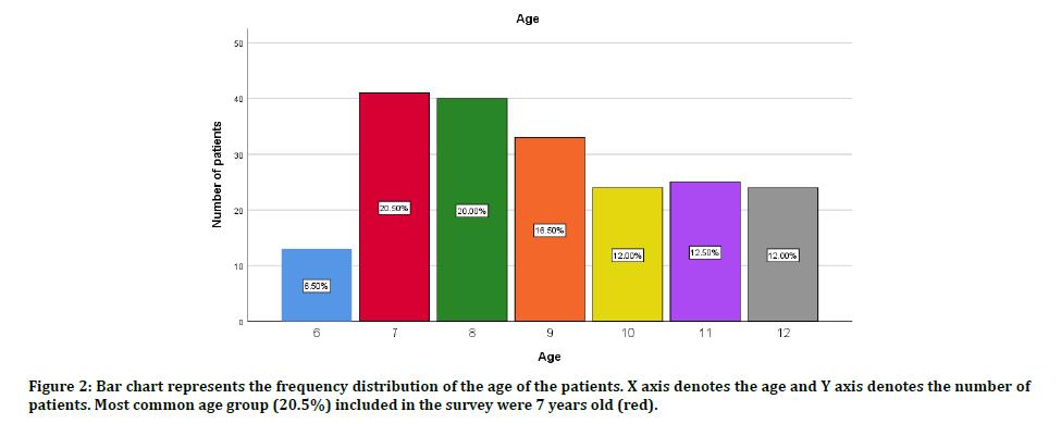 medical-dental-chart-represents