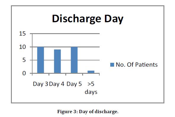 medical-dental-day-discharge