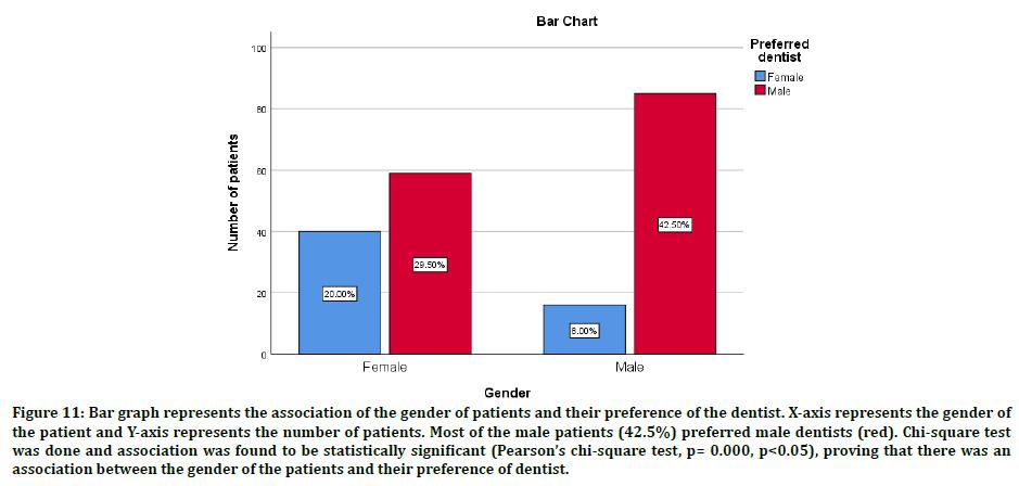 medical-dental-dentists-preference