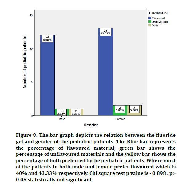 medical-dental-graph-depicts
