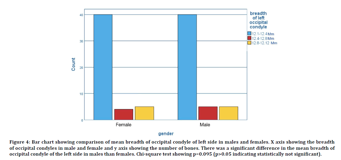 medical-dental-males-females