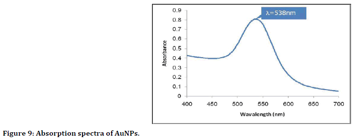 medical-dental-science-Absorption-spectra