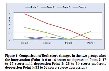 medical-dental-science-Beck-score-changes