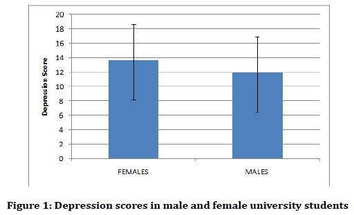 medical-dental-science-Depression-scores