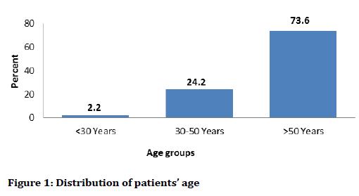 medical-dental-science-Distribution