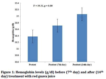 medical-dental-science-Hemoglobin