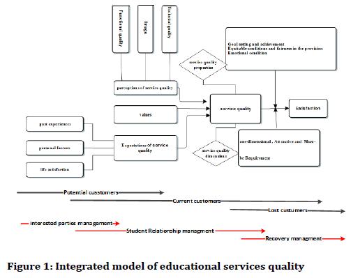 medical-dental-science-Integrated-model