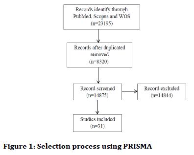 medical-dental-science-Selection-process