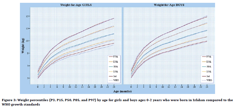 medical-dental-science-Weight-percentiles