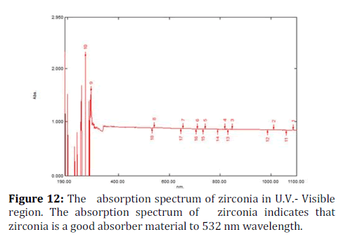 medical-dental-science-absorption-spectrum
