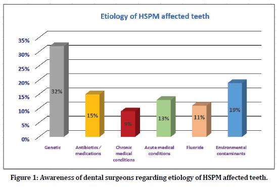 medical-dental-science-affected-teeth