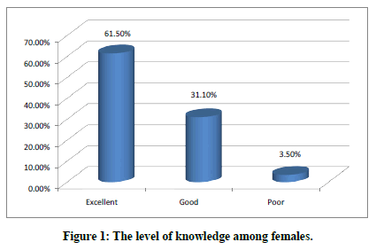 medical-dental-science-among-females