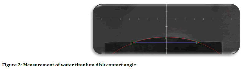 medical-dental-science-disk-contact-angle