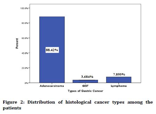 medical-dental-science-histological-cancer-types