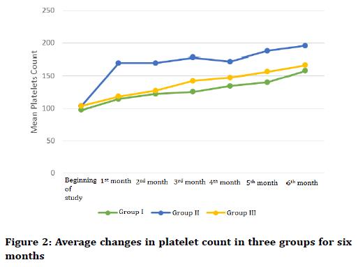 medical-dental-science-platelet-count